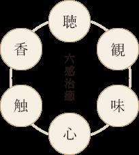 「観・聴・香・味・触・心」を表す六感治癒